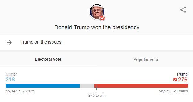 Donald Trump will be the 45th President of the United States